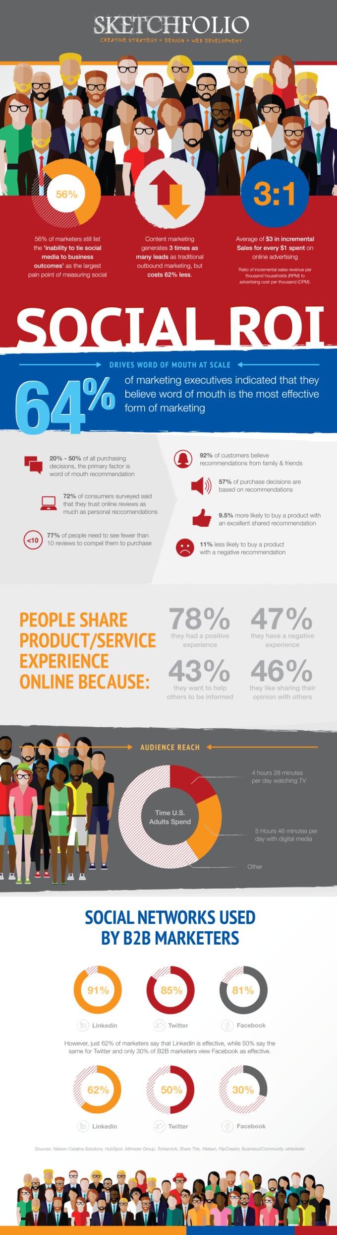 ske-infographic-socialmediaroi-v3a