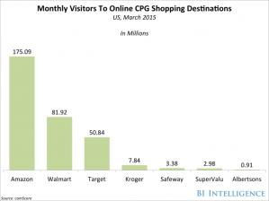 bii-comscore-cpg-online-visitors